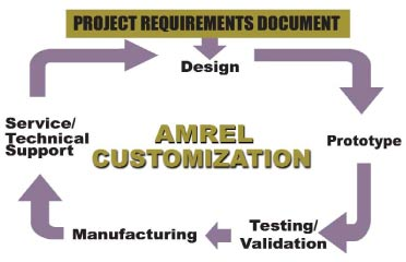 AMREL Customization